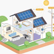 APROVEITAMENTO INTELIGENTE DE ENERGIA SOLAR